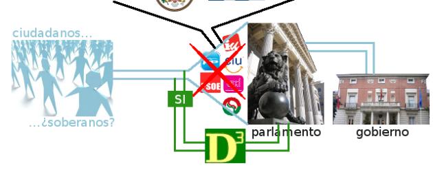 Esquema explicativo del sistema de Democracia Directa que propone D3